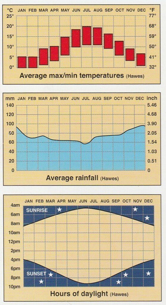 When to walk graphs showing temperature, rainfall and daylight hours throughout the year