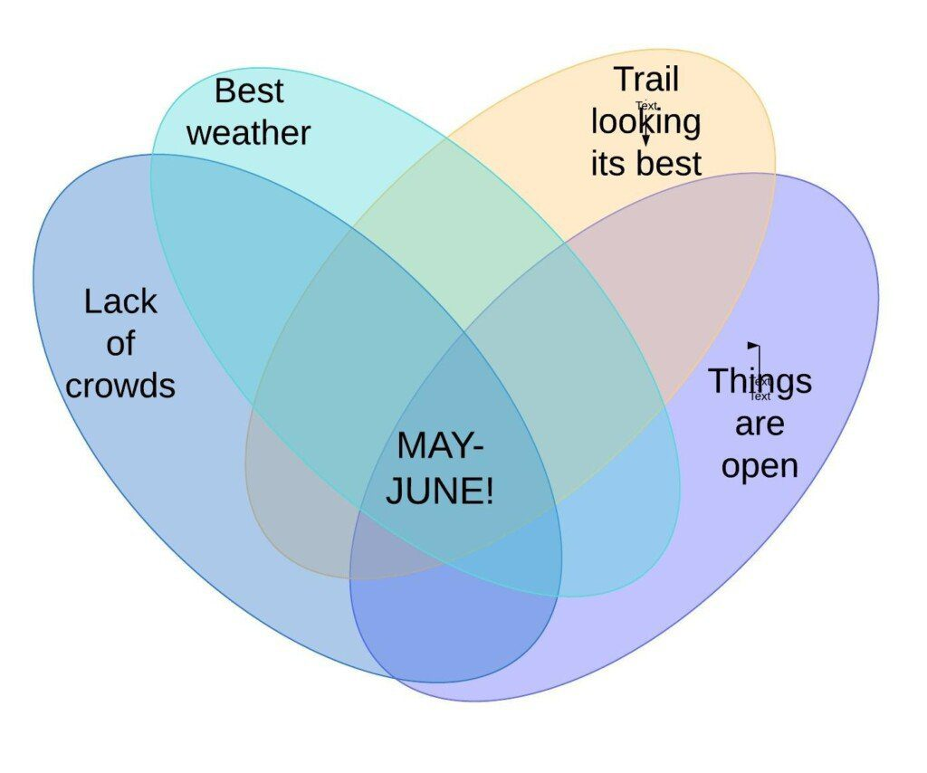 Venn diagram showing the four categories of 'best time to climb', 'lack of crowds', 'best weather', 'trail looking its best' and 'things are open', intersects in May-June.